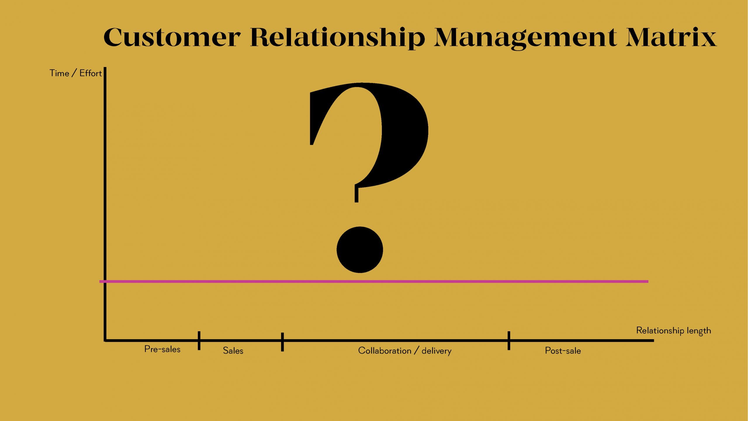 How to Build Systems That Support and Nurture Your Customer Relationships