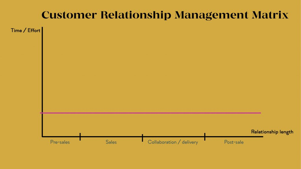 customer relationship management matrix developed by Academy for Women Entrepreneurs
